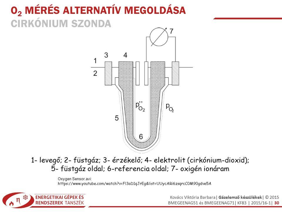 Kovács Viktória Barbara| Gázelemző készülékek| © 2015 BMEGEENAG51 és BMEGEENAG71| KF83 | 2015/16-1| 30 O 2 MÉRÉS ALTERNATÍV MEGOLDÁSA CIRKÓNIUM SZONDA 1- levegő; 2- füstgáz; 3- érzékelő; 4- elektrolit (cirkónium-dioxid); 5- füstgáz oldal; 6-referencia oldal; 7- oxigén ionáram Oxygen Sensor.avi: https://www.youtube.com/watch?v=Fl3aD1qJrEg&list=UUycARi6zsqrcC0M90gdve5A