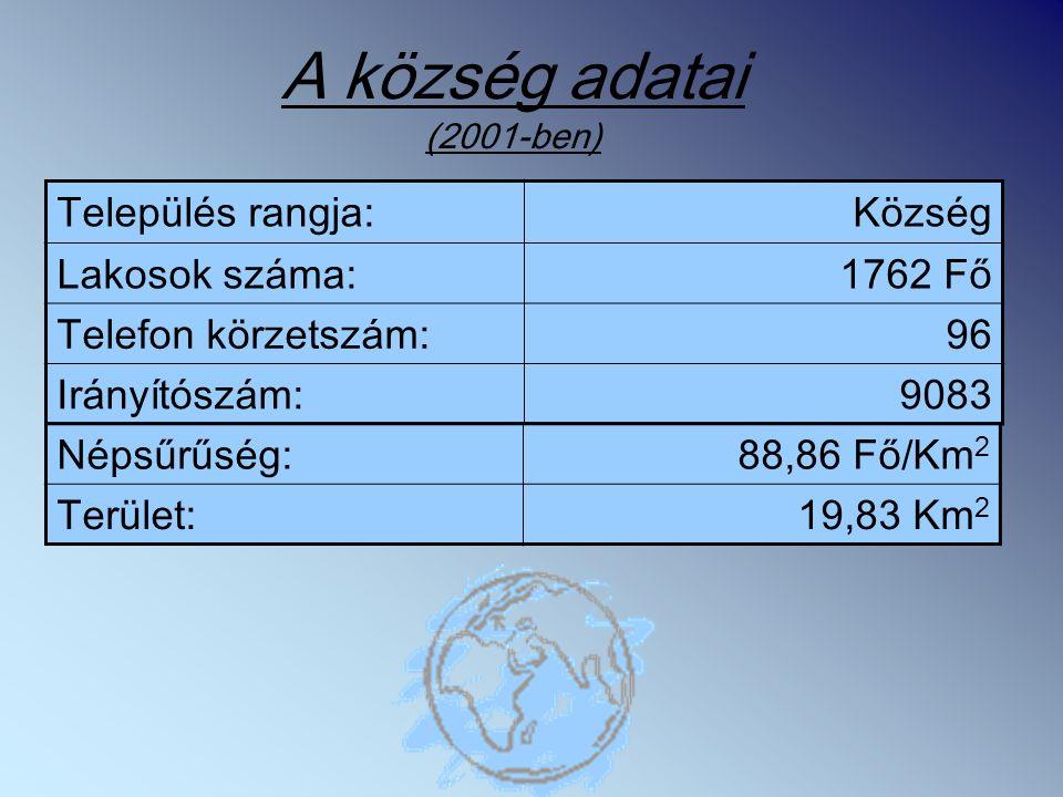 A község adatai (2001-ben) Település rangja:Község Lakosok száma:1762 Fő Telefon körzetszám:96 Irányítószám:9083 Népsűrűség:88,86 Fő/Km 2 Terület:19,83 Km 2