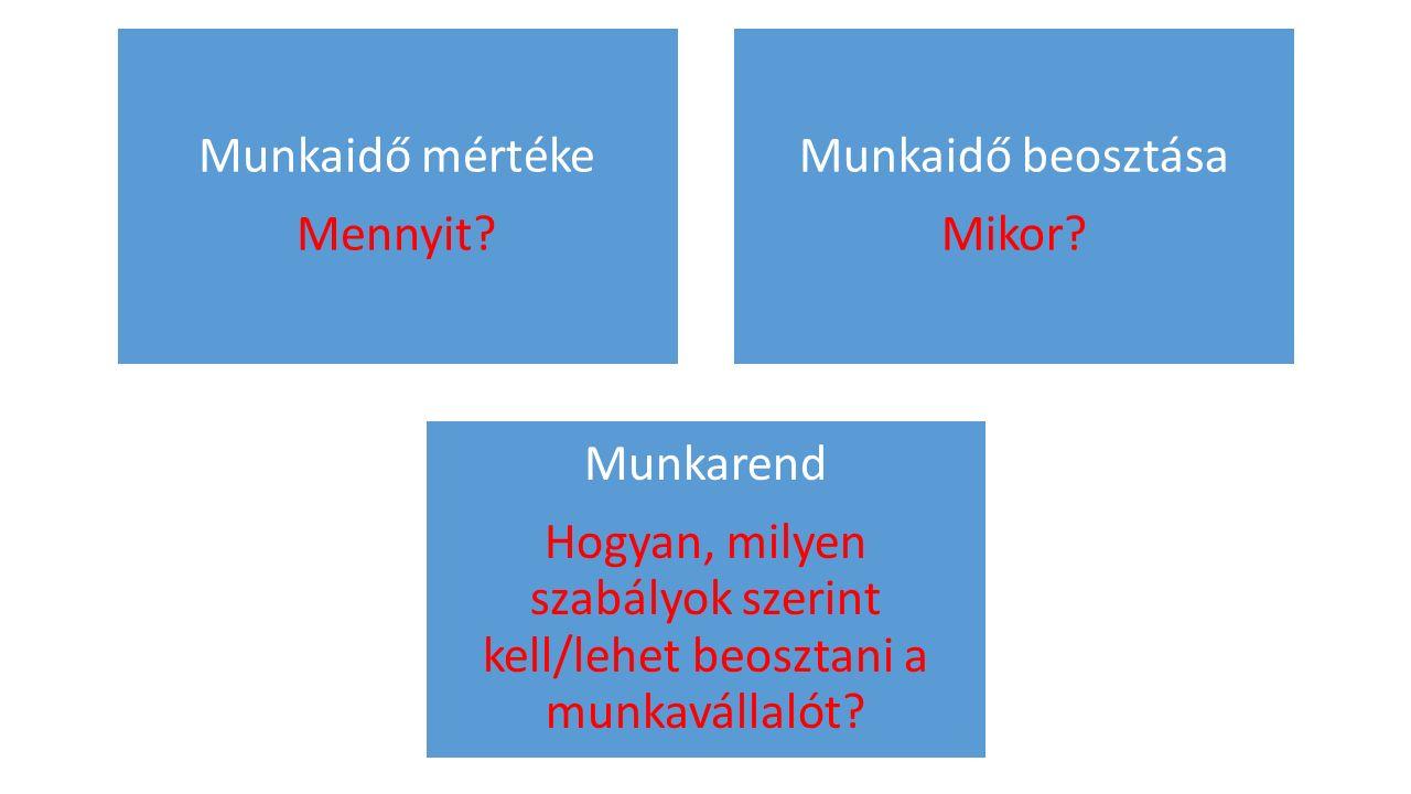 Munkaidő mértéke Mennyit? Munkaidő beosztása Mikor? Munkarend Hogyan, milyen szabályok szerint kell/lehet beosztani a munkavállalót?
