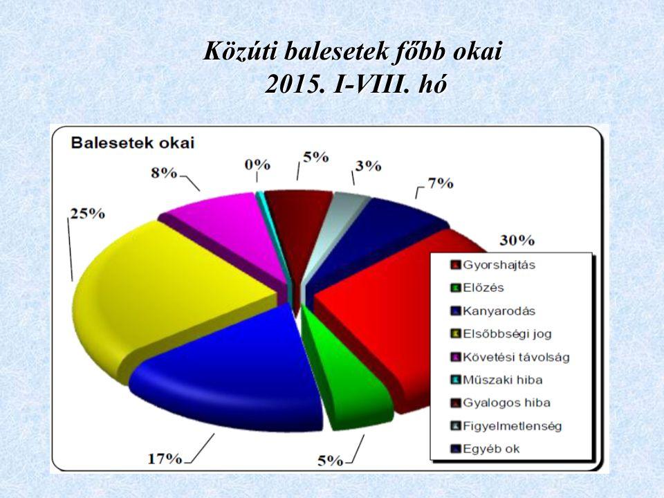 Közúti balesetek főbb okai 2015. I-VIII. hó