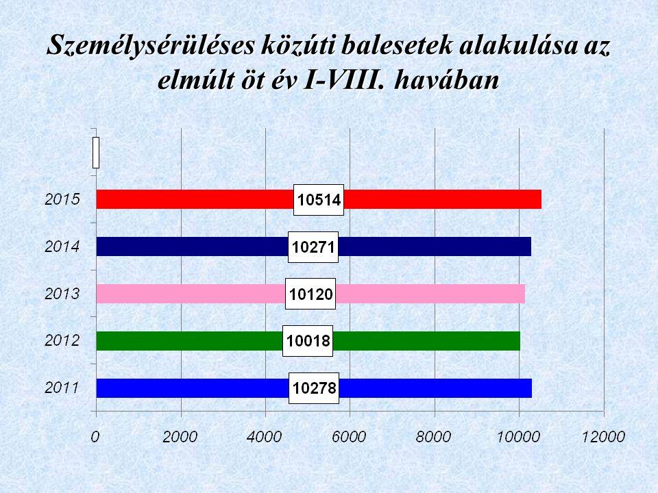 Személysérüléses közúti balesetek alakulása az elmúlt öt év I-VIII. havában