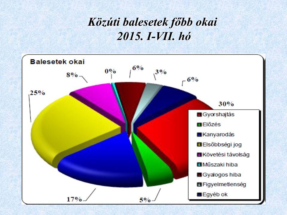 Közúti balesetek főbb okai 2015. I-VII. hó