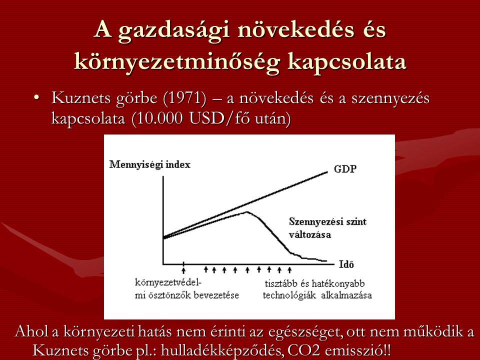 A gazdasági növekedés és környezetminőség kapcsolata Kuznets görbe (1971) – a növekedés és a szennyezés kapcsolata (10.000 USD/fő után)Kuznets görbe (