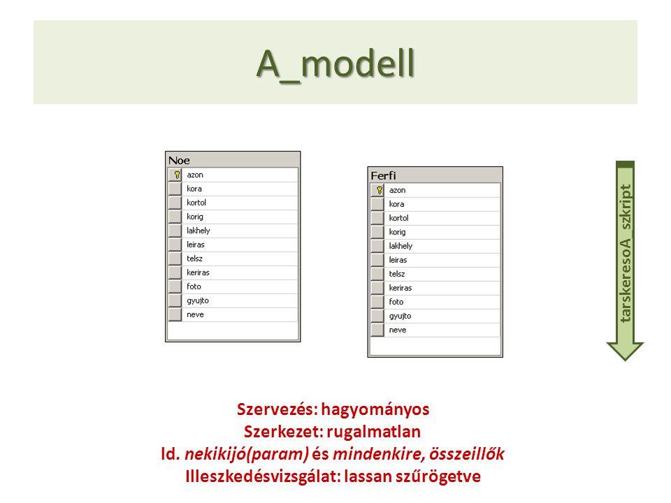 A_modell Szervezés: hagyományos Szerkezet: rugalmatlan ld. nekikijó(param) és mindenkire, összeillők Illeszkedésvizsgálat: lassan szűrögetve tarskeres