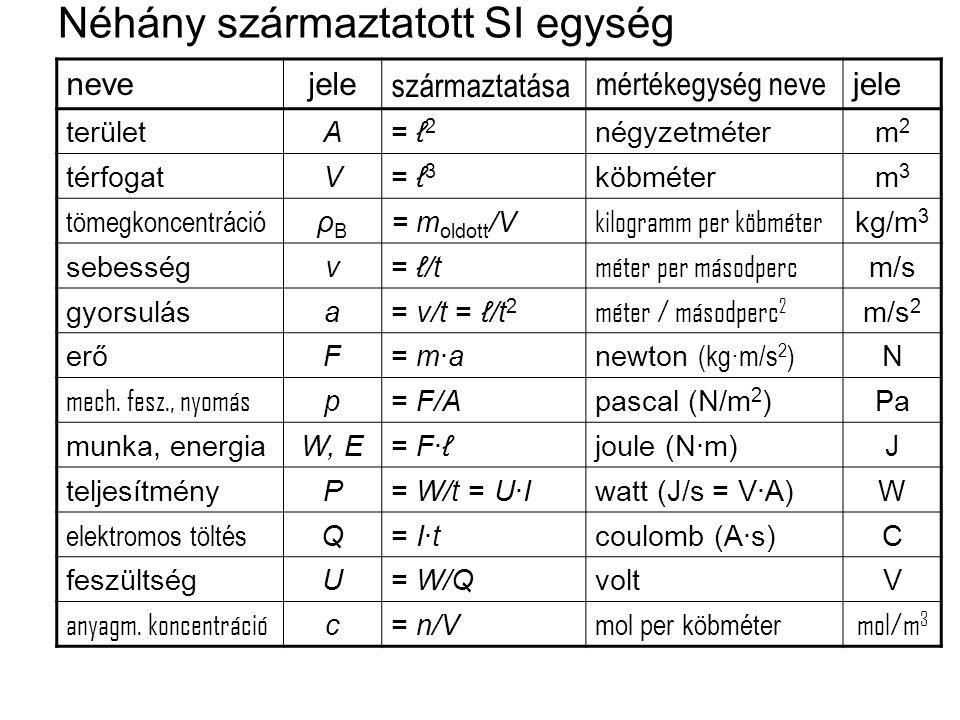 Néhány származtatott SI egység nevejele származtatása mértékegység neve jele területA= ℓ 2 négyzetméterm2m2 térfogatV= ℓ 3 köbméterm3m3 tömegkoncentráció ρBρB = m oldott /V kilogramm per köbméter kg/m 3 sebességv= ℓ/t méter per másodperc m/s gyorsulása= v/t = ℓ/t 2 méter / másodperc 2 m/s 2 erőF= m·a newton (kg·m/s 2 ) N mech.