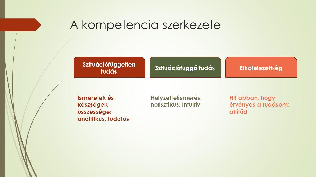 A kompetencia szerkezete Szituációfüggetlen tudás Szituációfüggő tudásElkötelezettség Ismeretek és készségek összessége: analitikus, tudatos Helyzetfelismerés: holisztikus, intuitív Hit abban, hogy érvényes a tudásom: attitűd