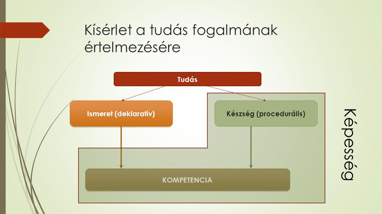 Kísérlet a tudás fogalmának értelmezésére Tudás Ismeret (deklaratív) Készség (procedurális) KOMPETENCIA Képesség