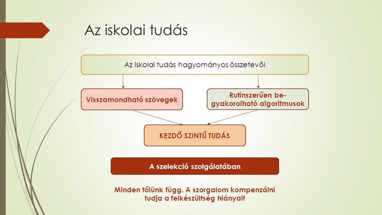 Az iskolai tudás Az iskolai tudás hagyományos összetevői Visszamondható szövegek Rutinszerűen be- gyakorolható algoritmusok KEZDŐ SZINTŰ TUDÁS A szelekció szolgálatában Minden tőlünk függ.