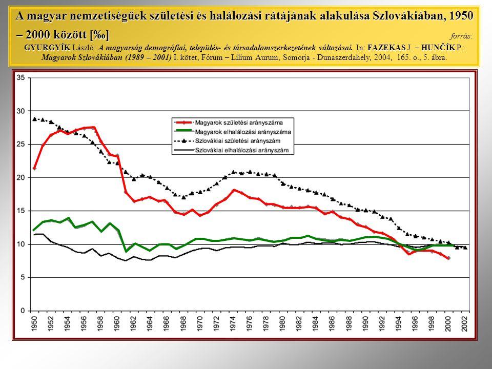 A magyar nemzetiségűek születési és halálozási rátájának alakulása Szlovákiában, 1950 – 2000 között [‰] GYURGYÍKFAZEKASHUNČÍK A magyar nemzetiségűek születési és halálozási rátájának alakulása Szlovákiában, 1950 – 2000 között [‰] forrás: GYURGYÍK László: A magyarság demográfiai, település- és társadalomszerkezetének változásai.