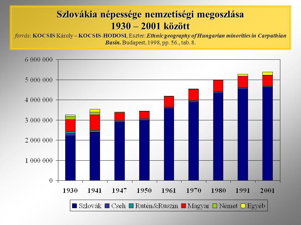Szlovákia népessége nemzetiségi megoszlása 1930 – 2001 között KOCSISKOCSIS-HODOSI Szlovákia népessége nemzetiségi megoszlása 1930 – 2001 között forrás: KOCSIS Károly – KOCSIS-HODOSI, Eszter: Ethnic geography of Hungarian minorities in Carpathian Basin.