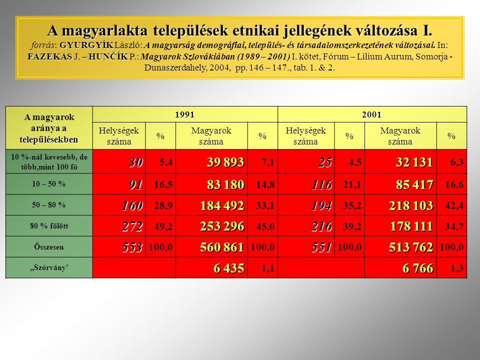 """településekben A magyarok aránya a településekben 19912001 Helységek száma % Magyarok száma % Helységek száma % Magyarok száma % 10 %-nál kevesebb, de több,mint 100 fő30 5,4 39 893 7,125 4,5 32 131 6,3 10 – 50 %91 16,5 83 180 14,8116 21,1 85 417 16,6 50 – 80 %160 28,9 184 492 33,1194 35,2 218 103 42,4 80 % fölött272 49,2 253 296 45,0216 39,2 178 111 34,7 Összesen553 100,0 560 861 100,0551 513 762 100,0 """"Szórvány' 6 435 1,1 6 766 1,3 A magyarlakta települések etnikai jellegének változása I."""
