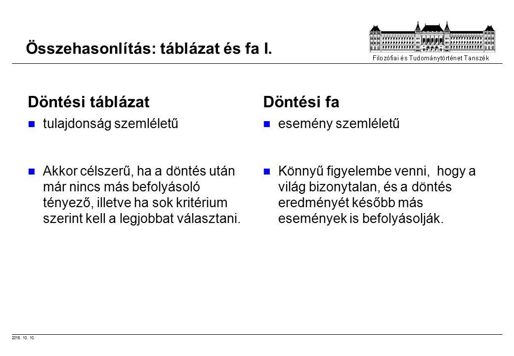 2015. 10. 10. Összehasonlítás: táblázat és fa I.
