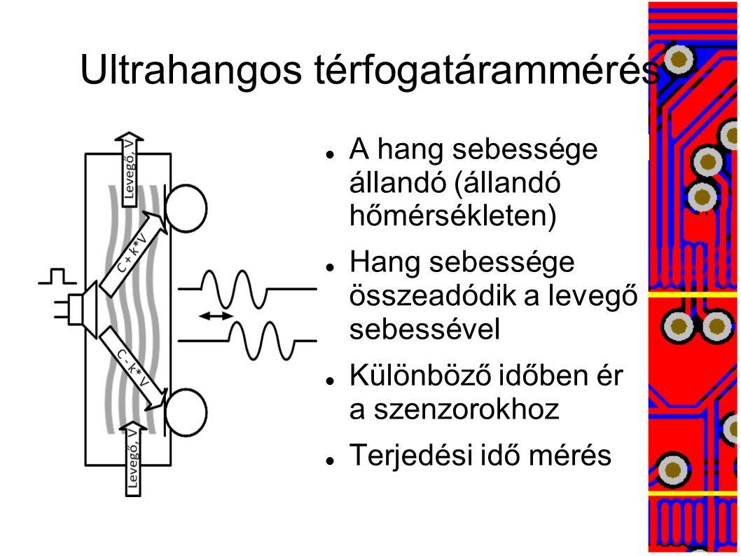 WaveFront™ mérési elv