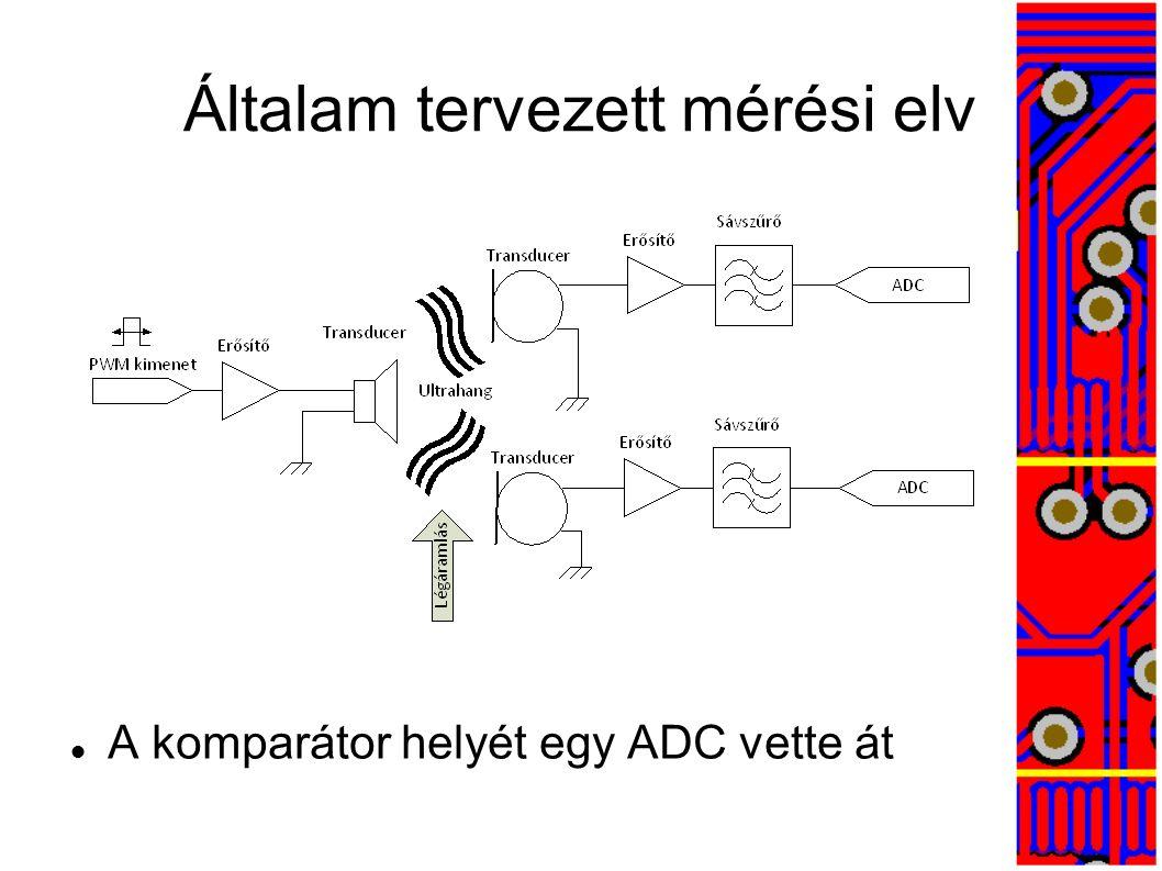 Miért előnyös az ADC.