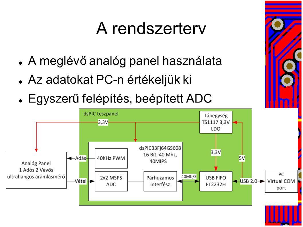A terv áttekintése Nagy sebességű USB kapcsolat (15 MB/s) FTDI usb vezérlő FT2232H Beépített ADC-s mikrovezérlő Microchip dsPIC33FJ64GS608 Dsc 2 MSPS két csatorna, 10 bit felbontás