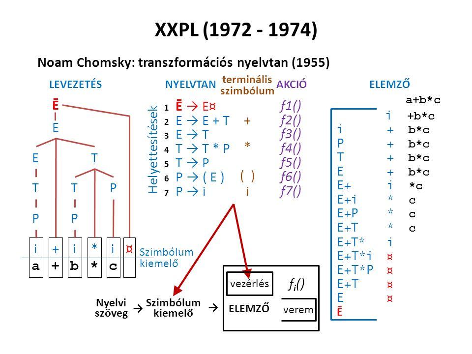 XXPL (1972 - 1974) Noam Chomsky: transzformációs nyelvtan (1955) 2 E → E + T 4 T → T * P 7 P → i 1 Ē → E¤ 3 E → T 5 T → P 6 P → ( E ) Helyettesítések