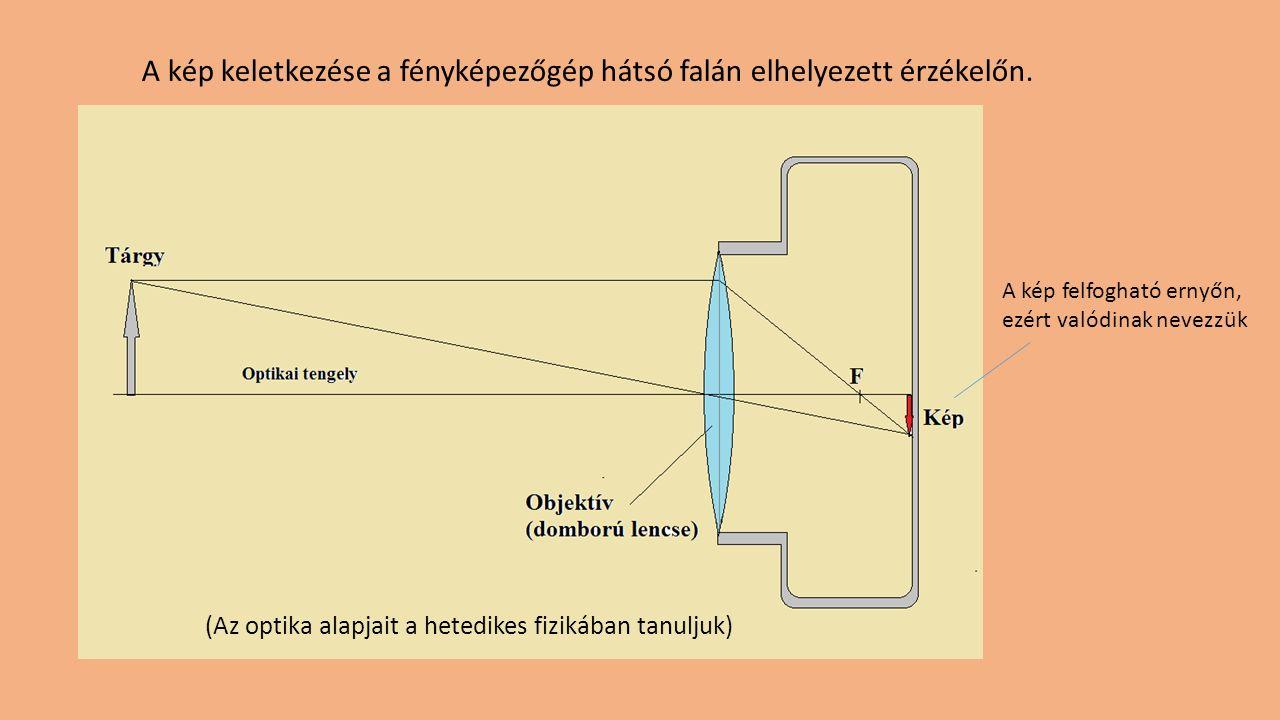 A kép keletkezése a fényképezőgép hátsó falán elhelyezett érzékelőn. (Az optika alapjait a hetedikes fizikában tanuljuk) A kép felfogható ernyőn, ezér