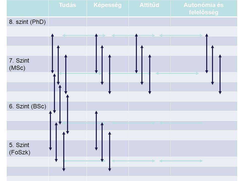 TudásKépességAttitűdAutonómia és felelősség 8. szint (PhD) 7.