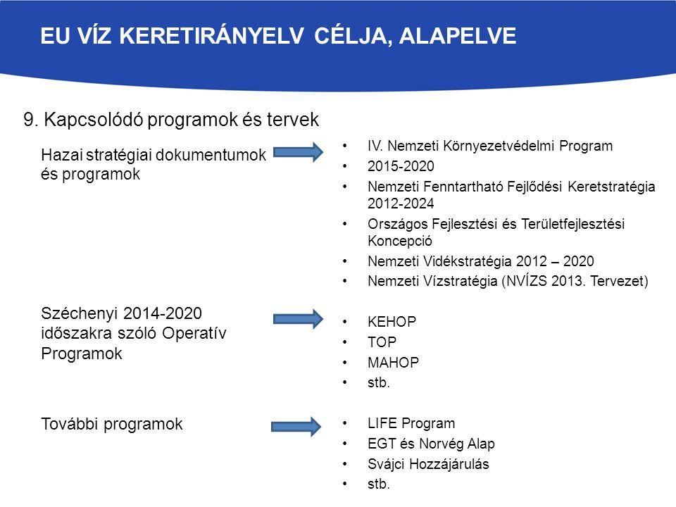 IV. Nemzeti Környezetvédelmi Program 2015-2020 Nemzeti Fenntartható Fejlődési Keretstratégia 2012-2024 Országos Fejlesztési és Területfejlesztési Konc