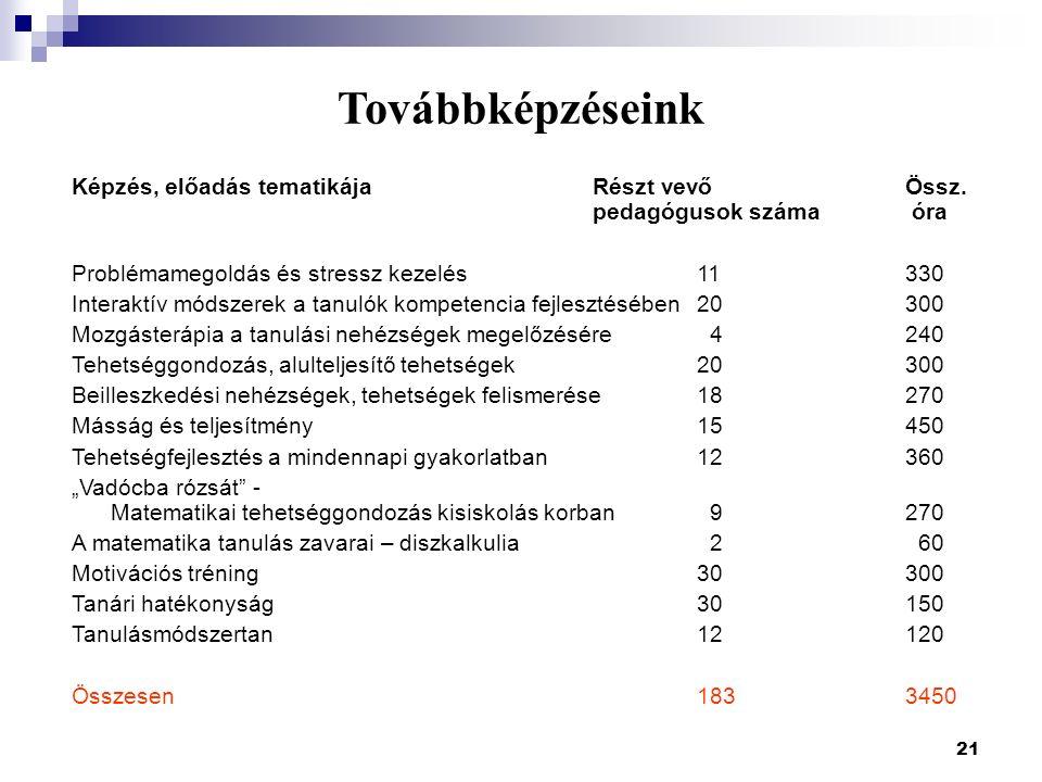 21 Továbbképzéseink Képzés, előadás tematikájaRészt vevő Össz. pedagógusok száma óra Problémamegoldás és stressz kezelés 11330 Interaktív módszerek a