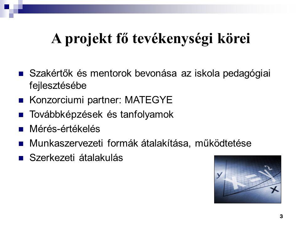 3 A projekt fő tevékenységi körei Szakértők és mentorok bevonása az iskola pedagógiai fejlesztésébe Konzorciumi partner: MATEGYE Továbbképzések és tan