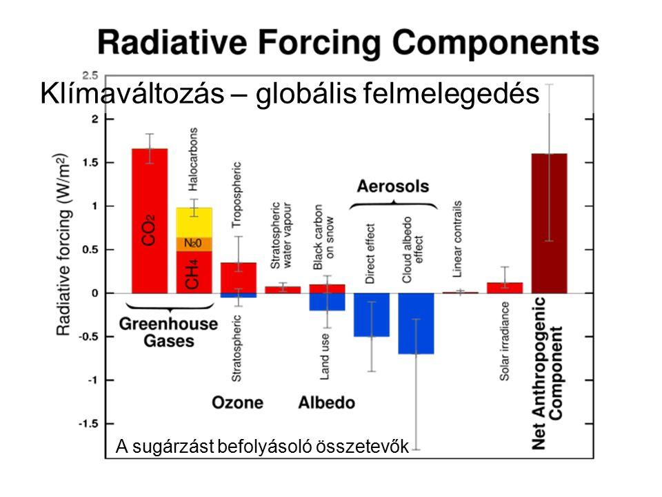 Klímaváltozás – globális felmelegedés A sugárzást befolyásoló összetevők