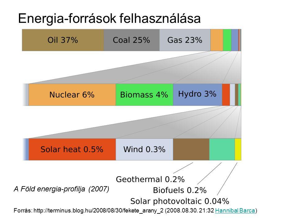 Energia-források felhasználása A Föld energia-profilja (2007) Forrás: http://terminus.blog.hu/2008/08/30/fekete_arany_2 (2008.08.30. 21:32 Hannibal Ba