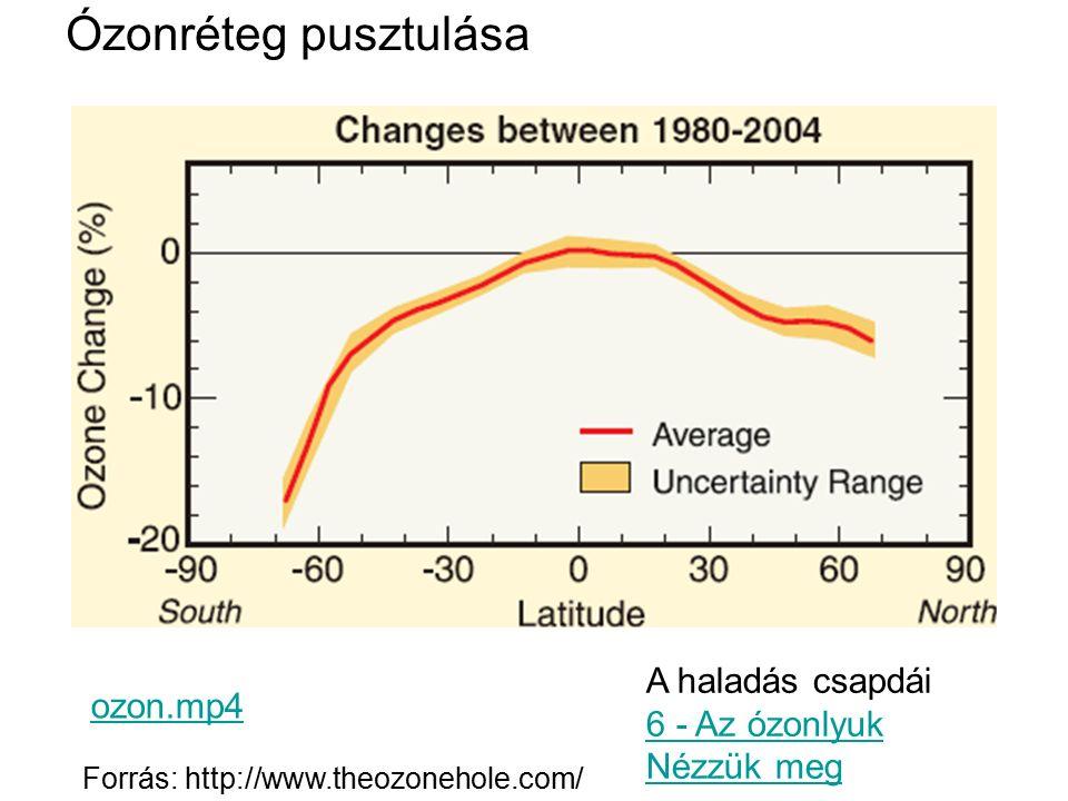 Ózonréteg pusztulása Forrás: http://www.theozonehole.com/ ozon.mp4 A haladás csapdái 6 - Az ózonlyuk Nézzük meg 6 - Az ózonlyuk Nézzük meg