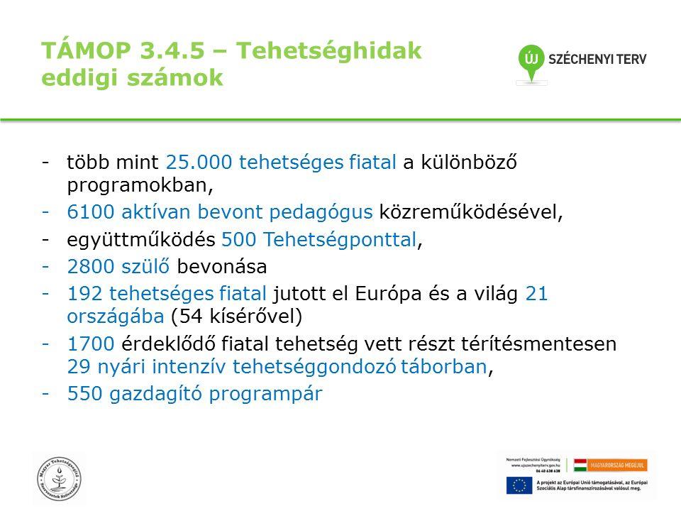 TÁMOP 3.4.5 – Tehetséghidak eddigi számok -több mint 25.000 tehetséges fiatal a különböző programokban, -6100 aktívan bevont pedagógus közreműködésével, -együttműködés 500 Tehetségponttal, -2800 szülő bevonása -192 tehetséges fiatal jutott el Európa és a világ 21 országába (54 kísérővel) -1700 érdeklődő fiatal tehetség vett részt térítésmentesen 29 nyári intenzív tehetséggondozó táborban, -550 gazdagító programpár