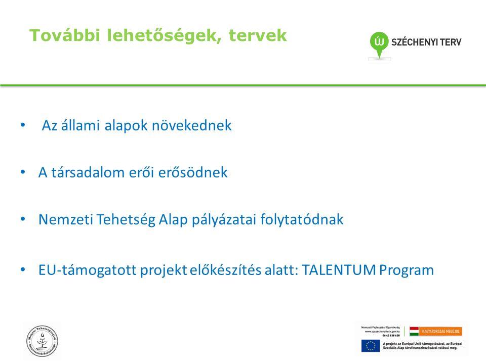 További lehetőségek, tervek Az állami alapok növekednek A társadalom erői erősödnek Nemzeti Tehetség Alap pályázatai folytatódnak EU-támogatott projekt előkészítés alatt: TALENTUM Program