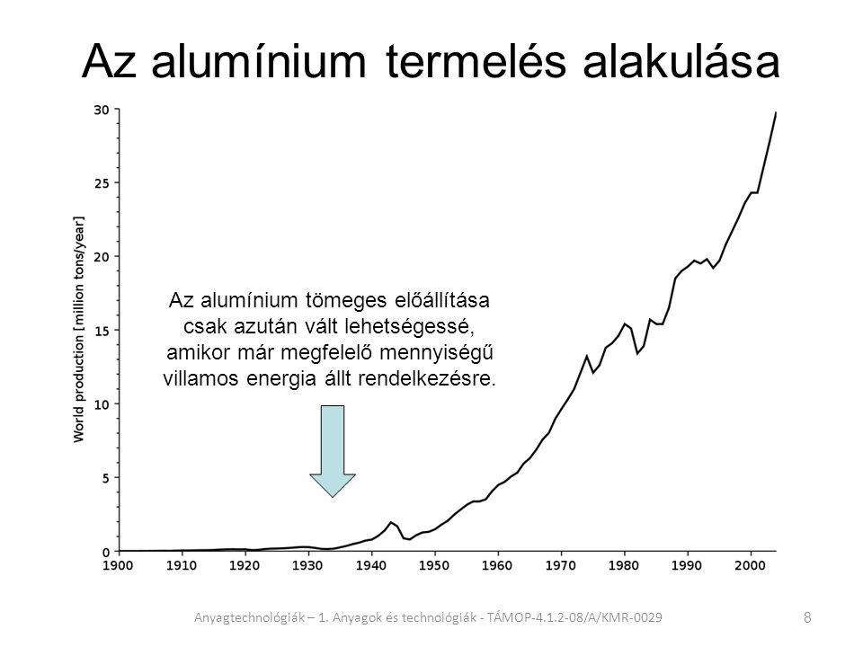 Hol gyártják a legtöbb alumíniumot.Anyagtechnológiák – 1.