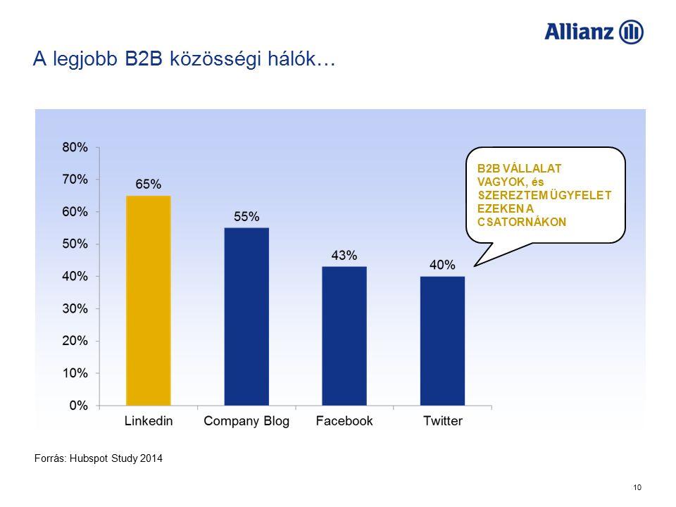 10 A legjobb B2B közösségi hálók… B2B VÁLLALAT VAGYOK, és SZEREZTEM ÜGYFELET EZEKEN A CSATORNÁKON Forrás: Hubspot Study 2014