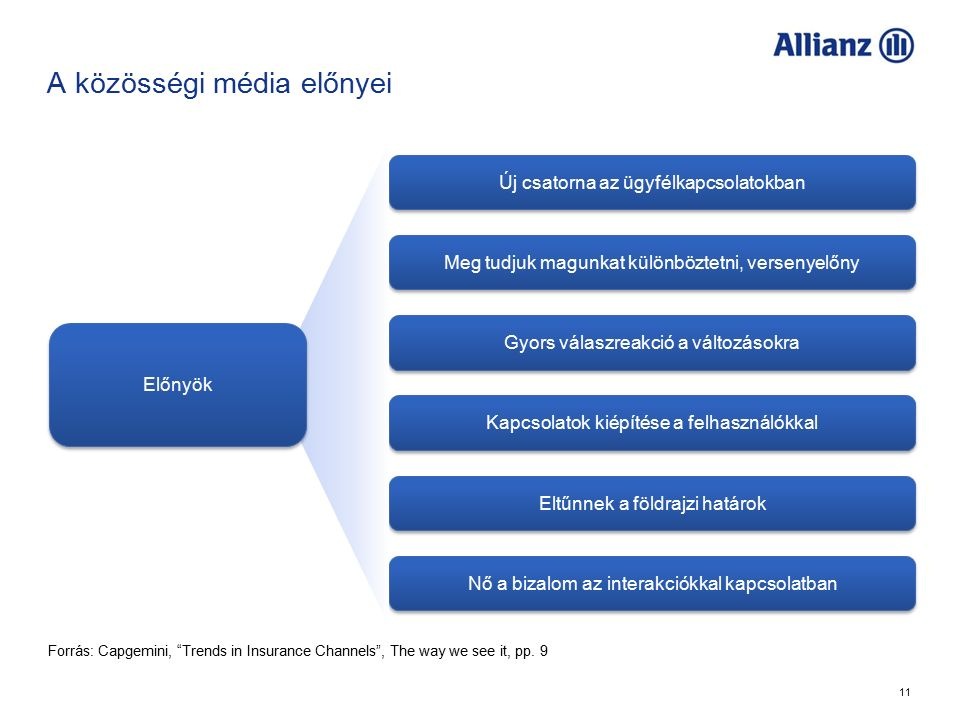 11 A közösségi média előnyei Új csatorna az ügyfélkapcsolatokban Meg tudjuk magunkat különböztetni, versenyelőny Gyors válaszreakció a változásokra Kapcsolatok kiépítése a felhasználókkal Eltűnnek a földrajzi határok Nő a bizalom az interakciókkal kapcsolatban Előnyök Forrás: Capgemini, Trends in Insurance Channels , The way we see it, pp.