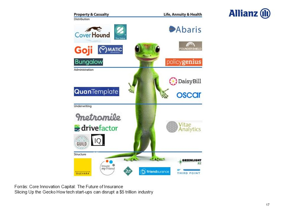 17 Allianz Forrás: Core Innovation Capital: The Future of Insurance Slicing Up the Gecko How tech start-ups can disrupt a $5 trillion industry