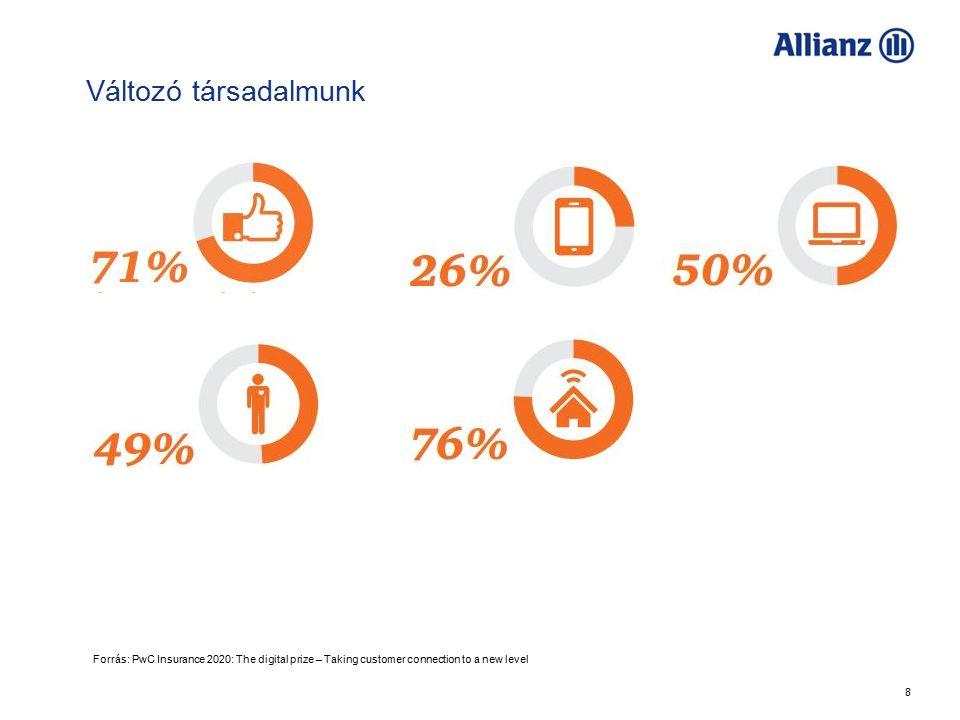 8 Változó társadalmunk Allianz Forrás: PwC Insurance 2020: The digital prize – Taking customer connection to a new level