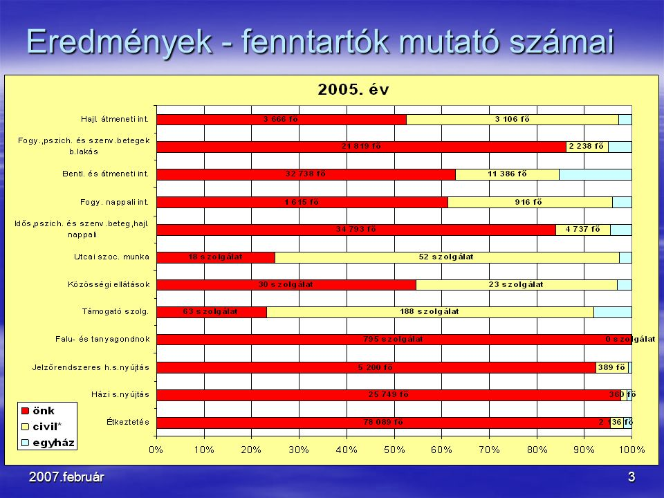 2007.február24 Szakmai fejlesztések Szakmai fejlesztések a)Szociális Minőségügyi Műhely b)Fokozott ellenőrzési program c)Országos jelentési és nyilvántartási rendszer d)Szükséglet feltárás e)Jogosultságok meghatározása f)Módszertani munka felülvizsgálata g)Térítési díj szabályozás felülvizsgálata h)Szociális és gyámhivatalok megerősítése i)Kapacitás szabályozás kialakítása j)Feladatarányos működési támogatás kialakítása