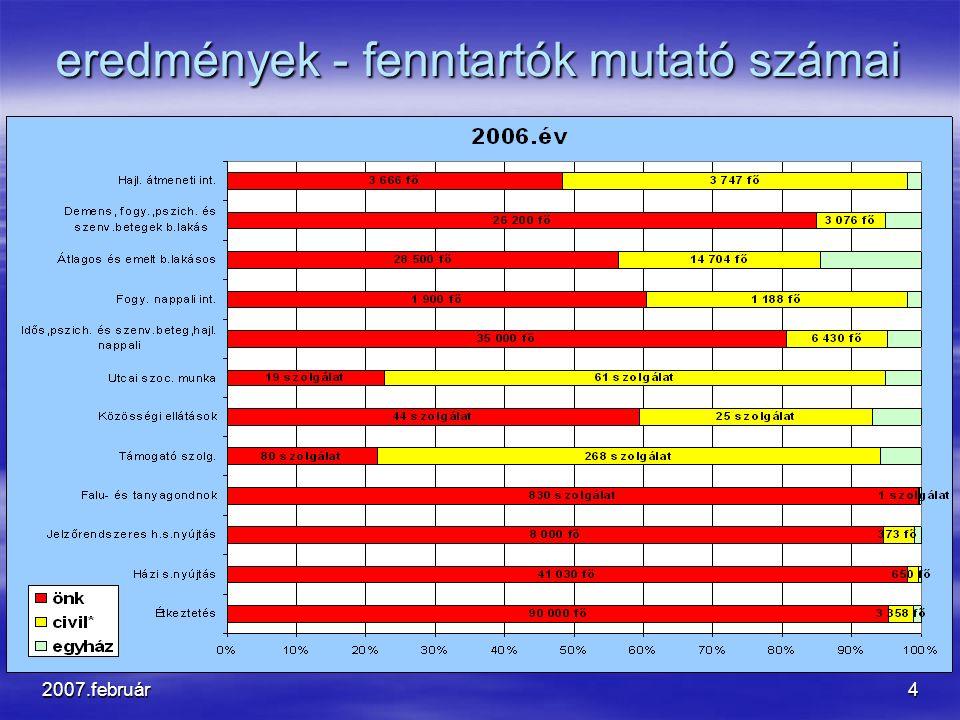 2007.február5 Társadalmi környezet  Időskorúak növekvő aránya és ápolási, gondozási szükségletük növekedése  Háztartásszám növekedése, az egyszemélyes háztartások szaporodása  Családi kötelékek, lakóhelyi kapcsolatok gyengülése  Gyermek szegénység  A háztartások kiszolgáltatottságának növekedése