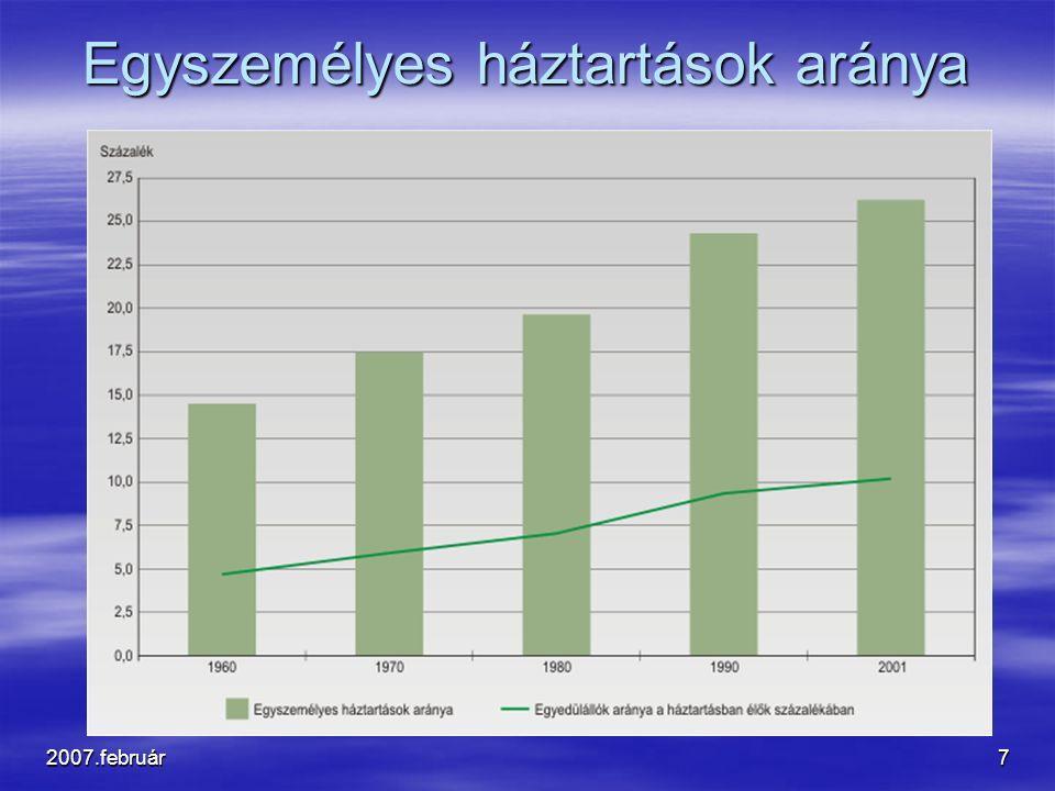2007.február7 Egyszemélyes háztartások aránya