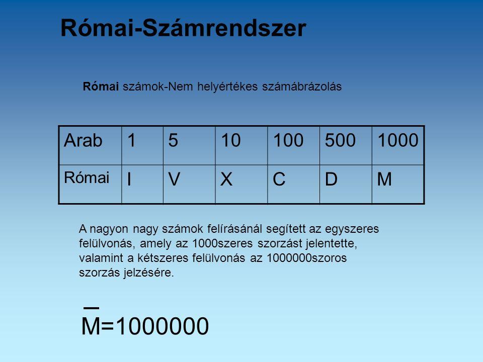 Római-Számrendszer A nagyon nagy számok felírásánál segített az egyszeres felülvonás, amely az 1000szeres szorzást jelentette, valamint a kétszeres felülvonás az 1000000szoros szorzás jelzésére.