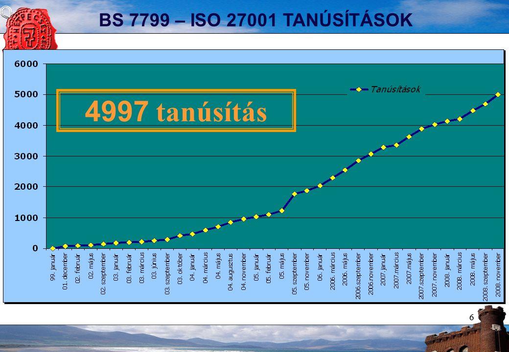 77 TOP 10-es LISTA – 4203 CÉG 73 ORSZÁG Forrás: http://www.iso27001certificates.com – 2008.11.18.-ai állapot!