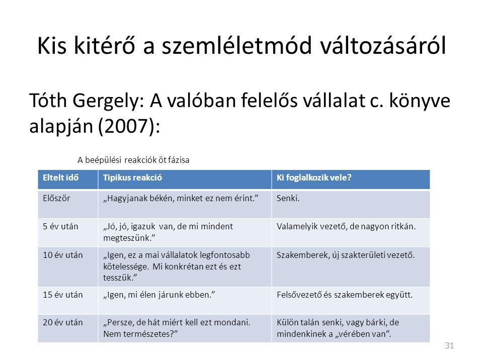 Kis kitérő a szemléletmód változásáról Tóth Gergely: A valóban felelős vállalat c.