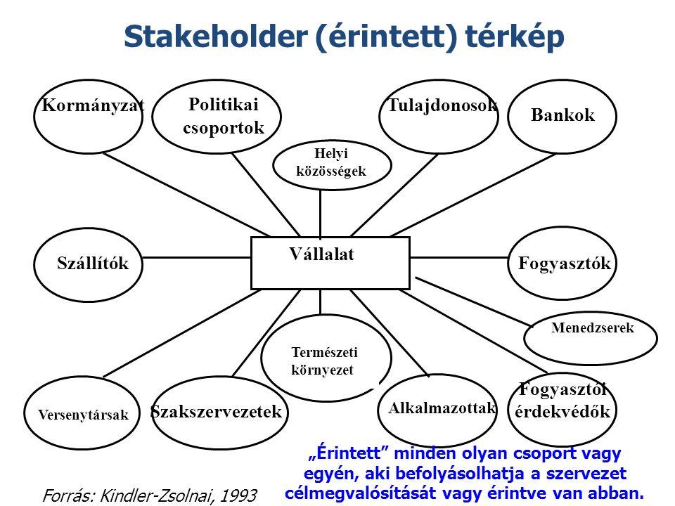 """Stakeholder (érintett) térkép Forrás: Kindler-Zsolnai, 1993 Fogyasztói érdekvédők Alkalmazottak Szakszervezetek Fogyasztók Vállalat Szállítók Bankok Tulajdonosok Politikai csoportok Kormányzat Versenytársak Természeti környezet Helyi közösségek Menedzserek """"Érintett minden olyan csoport vagy egyén, aki befolyásolhatja a szervezet célmegvalósítását vagy érintve van abban."""