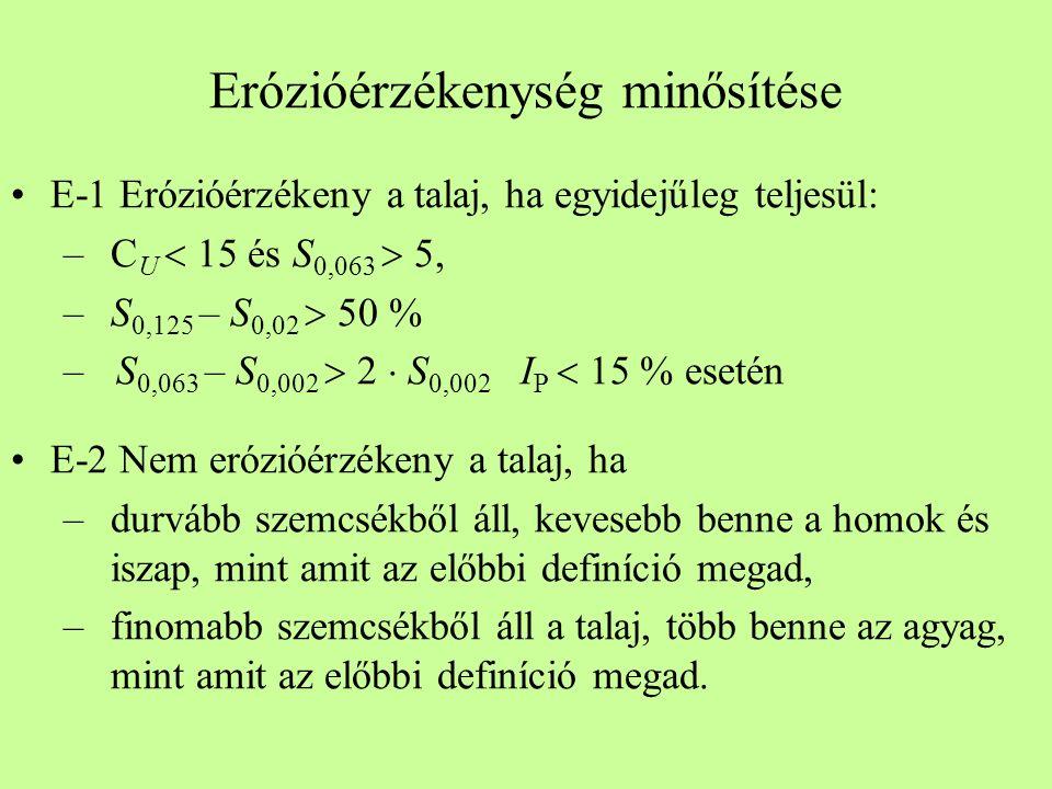Erózióérzékenység minősítése E-1 Erózióérzékeny a talaj, ha egyidejűleg teljesül: –C U  15 és S 0,063  5, –S 0,125 – S 0,02  50 % –S 0,063 – S 0,00