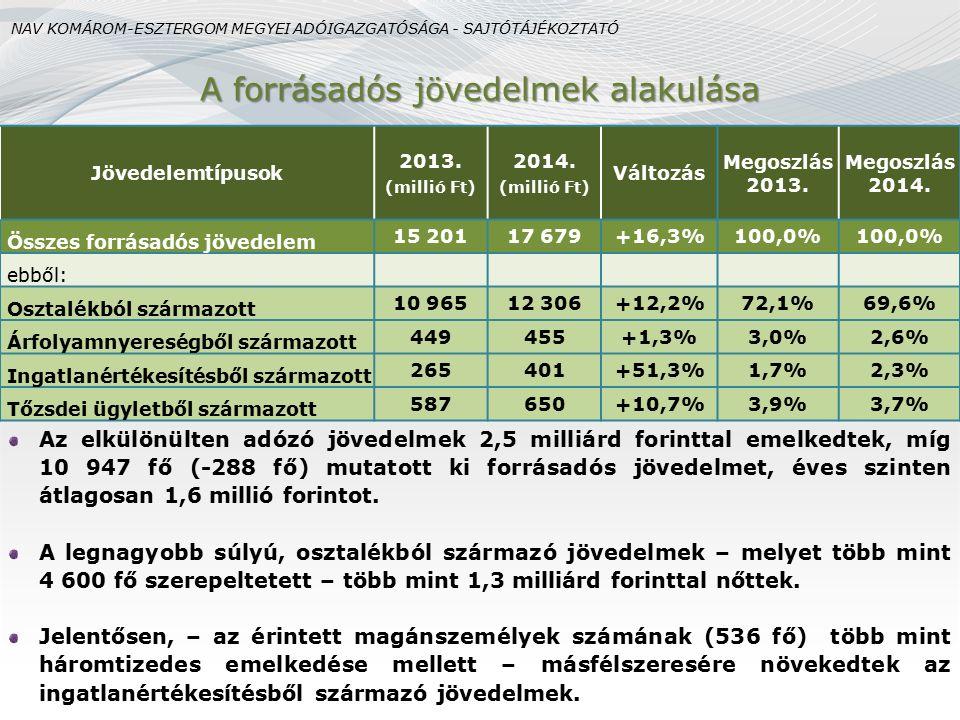 A forrásadós jövedelmek alakulása Az elkülönülten adózó jövedelmek 2,5 milliárd forinttal emelkedtek, míg 10 947 fő (-288 fő) mutatott ki forrásadós j