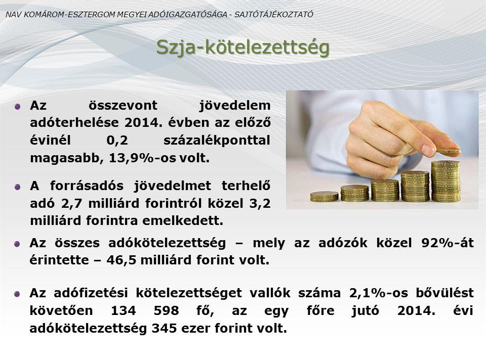 Szja-kötelezettség Az összes adókötelezettség – mely az adózók közel 92%-át érintette – 46,5 milliárd forint volt.