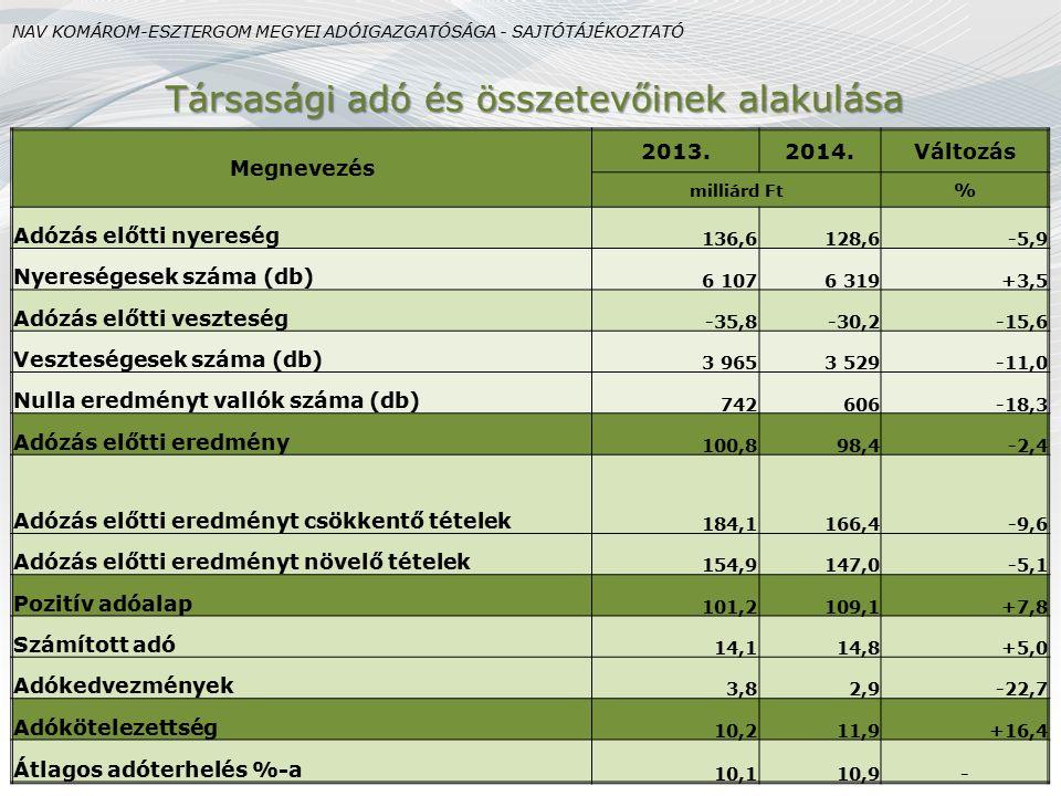 Társasági adó és összetevőinek alakulása NAV KOMÁROM-ESZTERGOM MEGYEI ADÓIGAZGATÓSÁGA - SAJTÓTÁJÉKOZTATÓ Megnevezés 2013.2014.Változás milliárd Ft % A