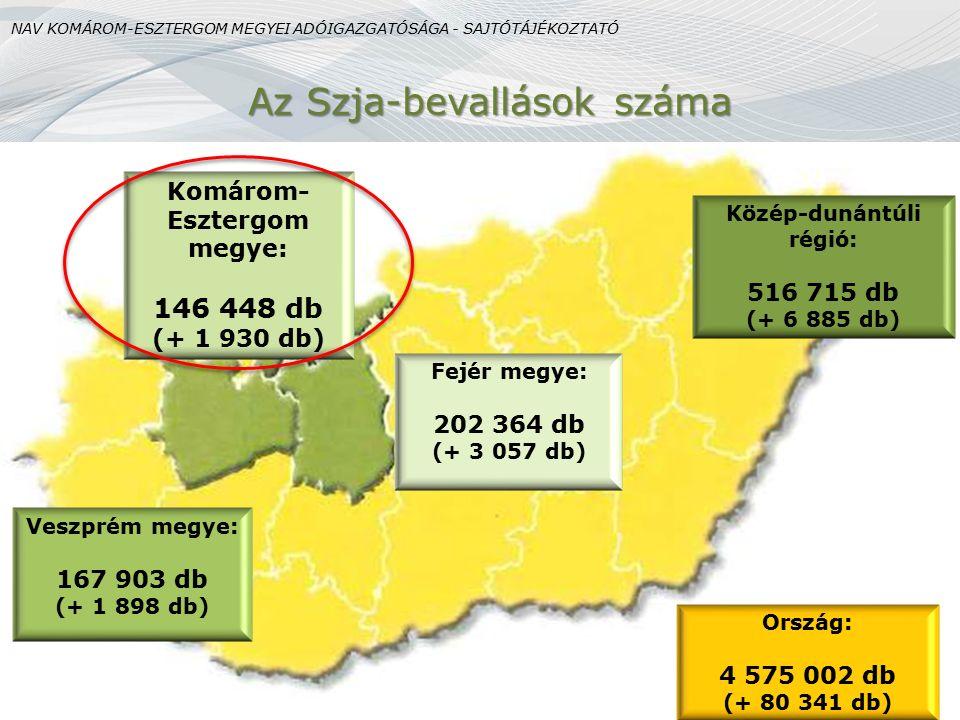 Az Szja-bevallások száma Komárom- Esztergom megye: 146 448 db (+ 1 930 db) Fejér megye: 202 364 db (+ 3 057 db) Veszprém megye: 167 903 db (+ 1 898 db