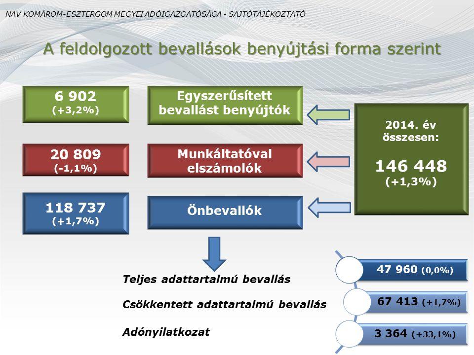 Teljes adattartalmú bevallás Csökkentett adattartalmú bevallás Adónyilatkozat 2014. év összesen: 146 448 (+1,3%) A feldolgozott bevallások benyújtási
