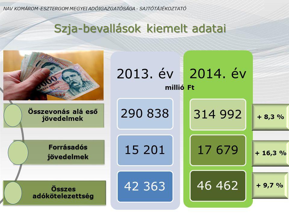 Szja-bevallások kiemelt adatai Összevonás alá eső jövedelmek Forrásadós jövedelmek Összes adókötelezettség 2013. év 290 83815 20142 363 2014. év 314 9