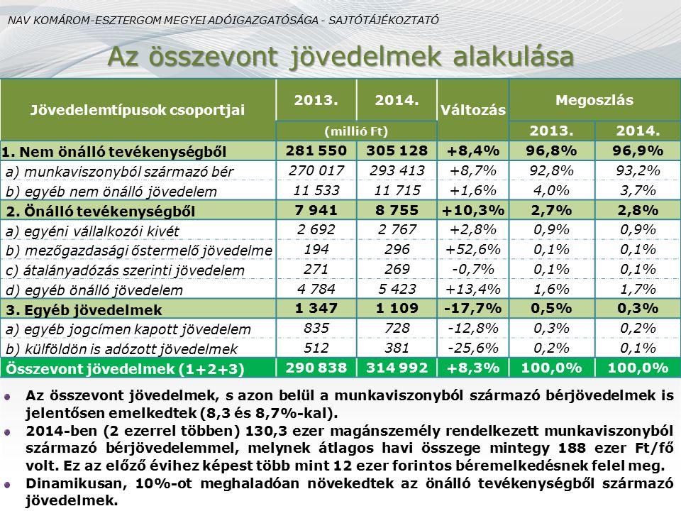 Havi átlagos összevont jövedelem megyénként Országos átlag: 181 611 Ft/fő (+5,8%) (Ft/fő) Komárom-Esztergom megye a listán a 4.